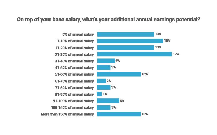 CEOs bonus earnings potential