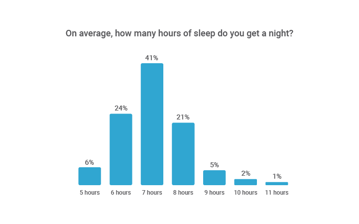 How much sleep CEOs get on average