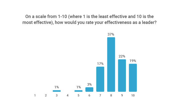 How CEOs assess their own leadership effectiveness