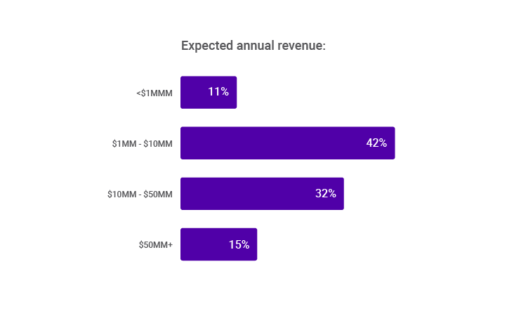 Expected annual revenue