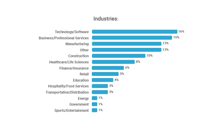 Industries in the CEO survey
