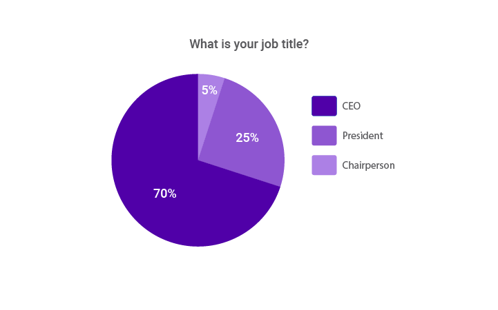 Job titles represented in survey