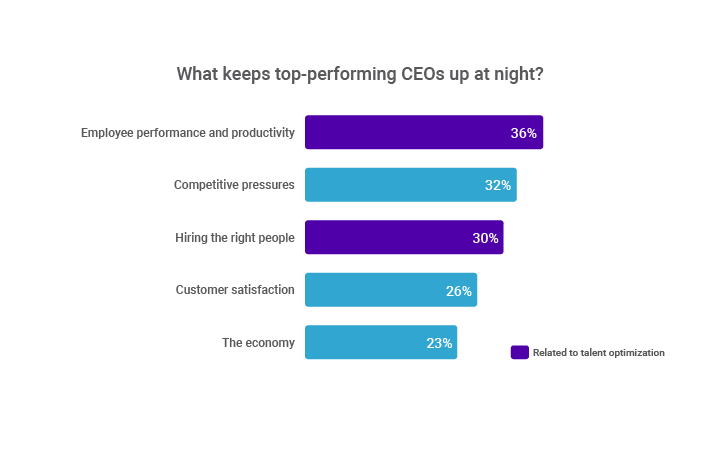 What keeps high-performing CEOs up at night