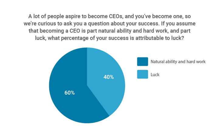 CEOs attribute 40% of their success to luck.