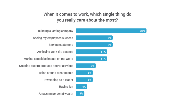 What CEOs care about most