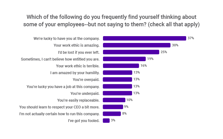 What CEOs really think about CEOs